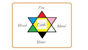 Language of Elements