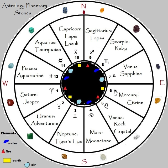Planetary Stones On The Astrological Chart Living In Natures Love
